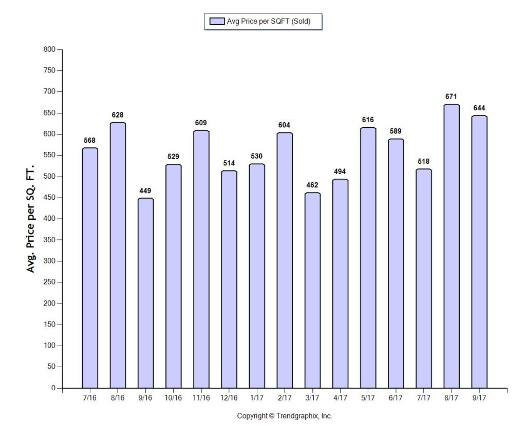 FLL OCT 2017 - Condo INVENTORY 1M and Up